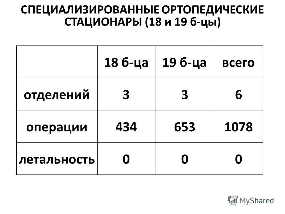 СПЕЦИАЛИЗИРОВАННЫЕ ОРТОПЕДИЧЕСКИЕ СТАЦИОНАРЫ (18 и 19 б-цы) 18 б-ца 19 б-цавсего отделений 336 операции 4346531078 летальность 000