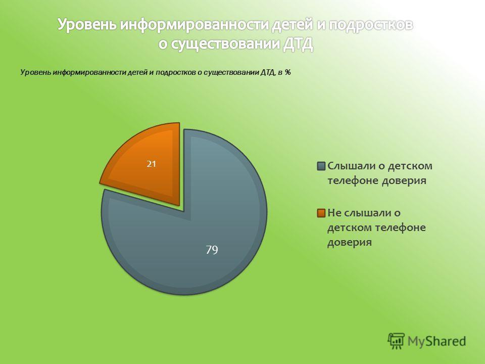 Уровень информированности детей и подростков о существовании ДТД, в %