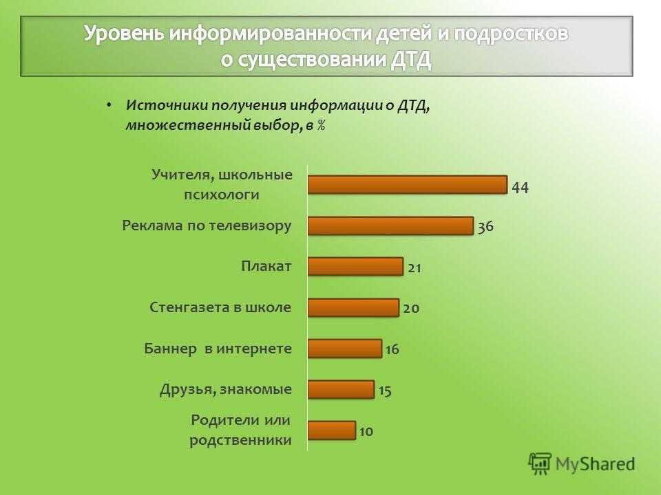 Источники получения информации о ДТД, множественный выбор, в %