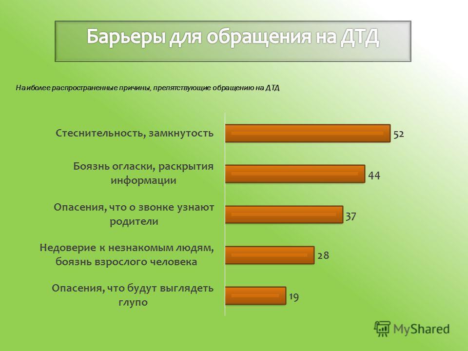 Наиболее распространенные причины, препятствующие обращению на ДТД