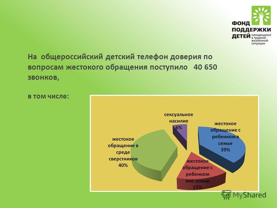 На общероссийский детский телефон доверия по вопросам жестокого обращения поступило 40 650 звонков, в том числе: