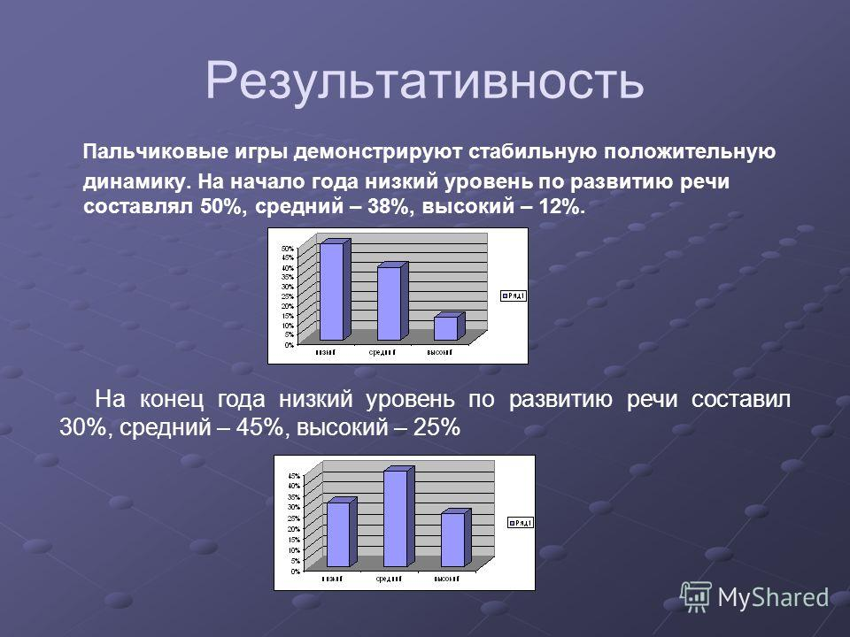 Результативность Пальчиковые игры демонстрируют стабильную положительную динамику. На начало года низкий уровень по развитию речи составлял 50%, средний – 38%, высокий – 12%. На конец года низкий уровень по развитию речи составил 30%, средний – 45%,