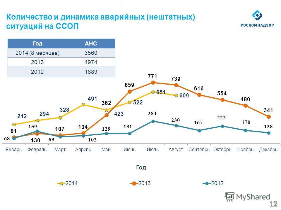 Количество и динамика аварийных (нештатных) ситуаций на ССОП Год АНС 2014 (8 месяцев)3560 20134974 20121889