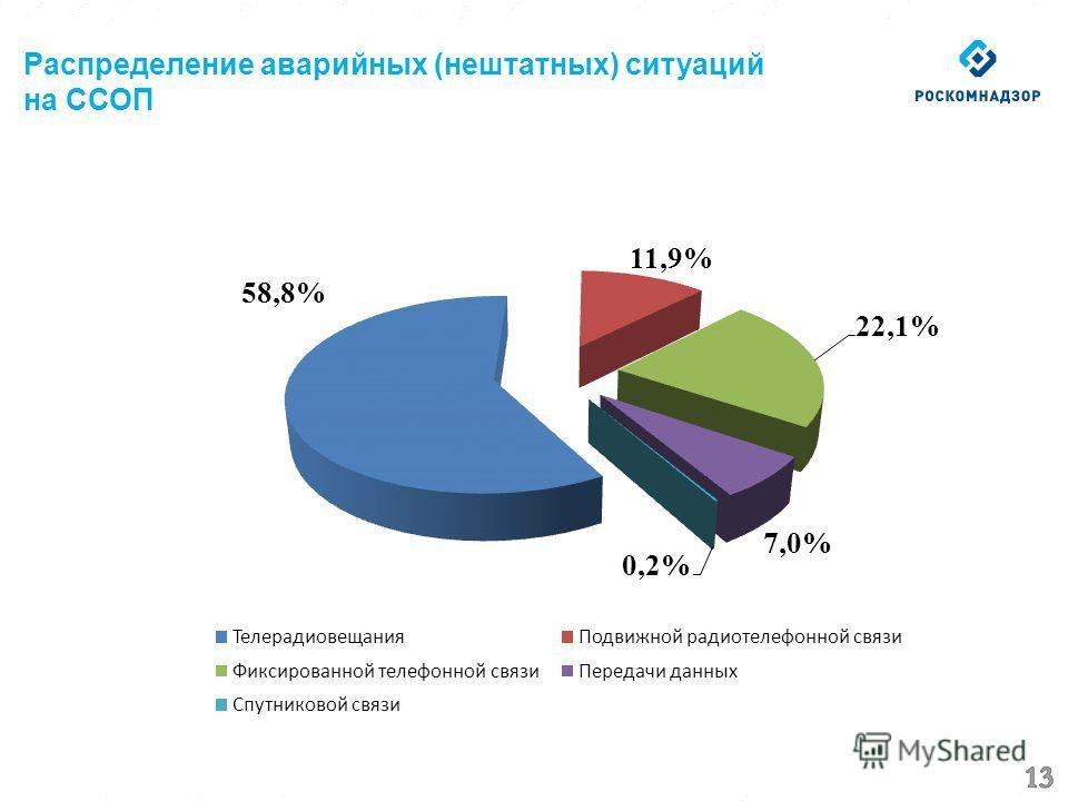 Распределение аварийных (нештатных) ситуаций на ССОП