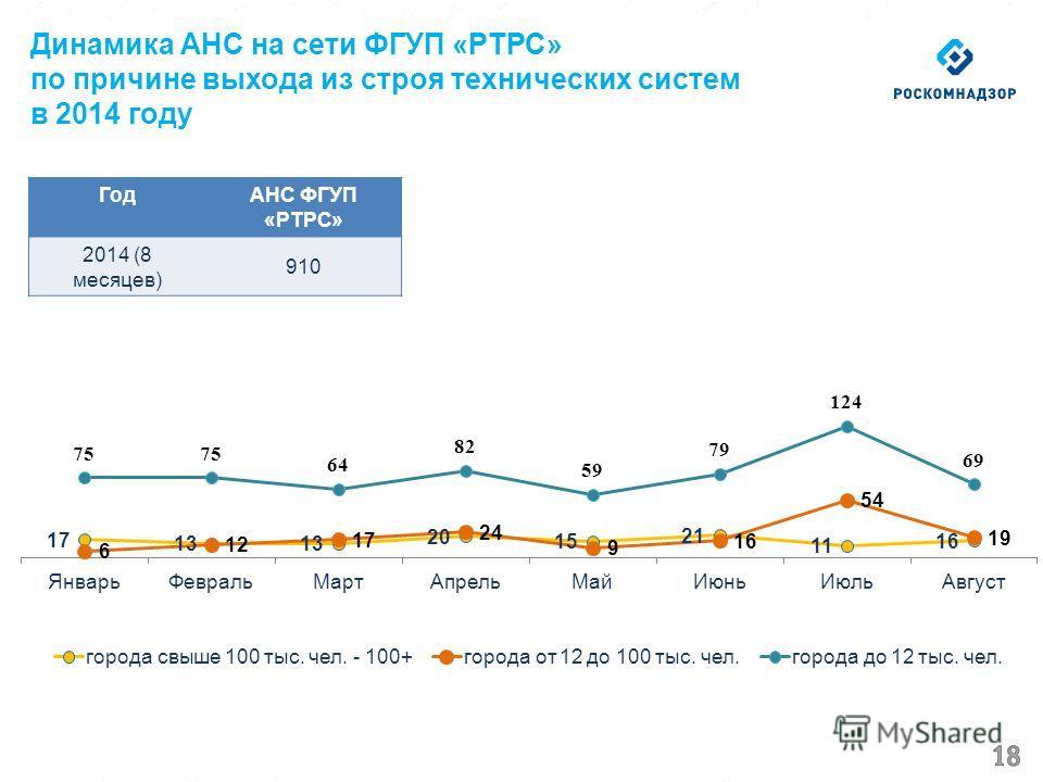 Динамика АНС на сети ФГУП «РТРС» по причине выхода из строя технических систем в 2014 году ГодАНС ФГУП «РТРС» 2014 (8 месяцев) 910