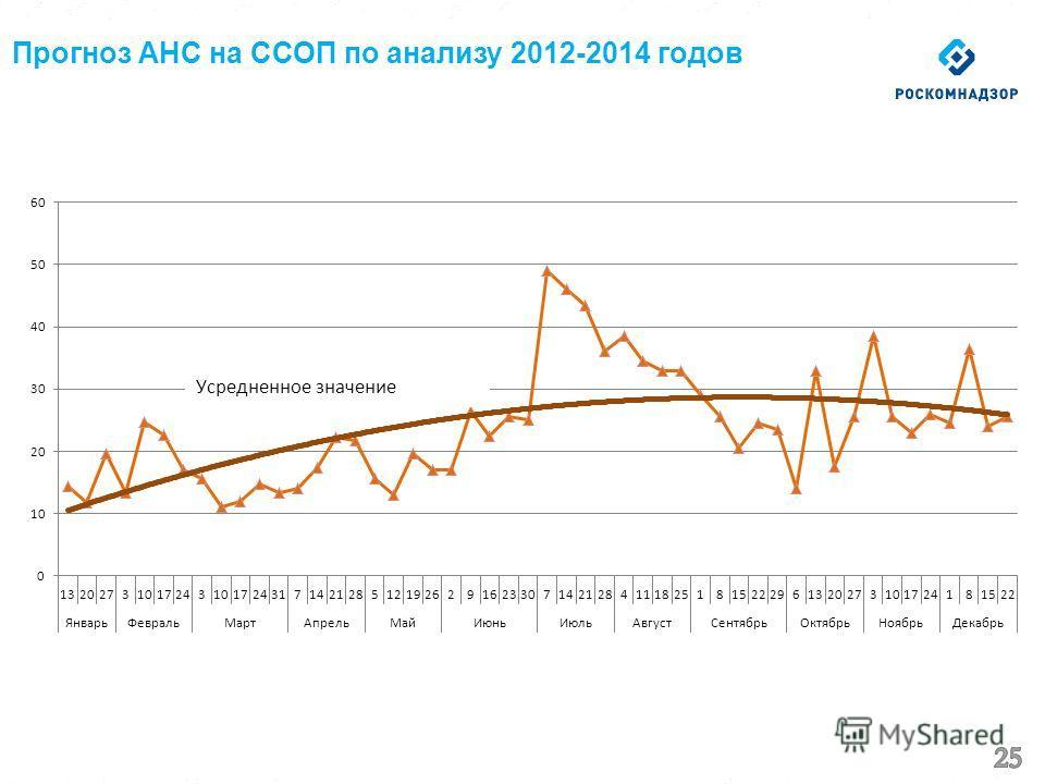 Прогноз АНС на ССОП по анализу 2012-2014 годов