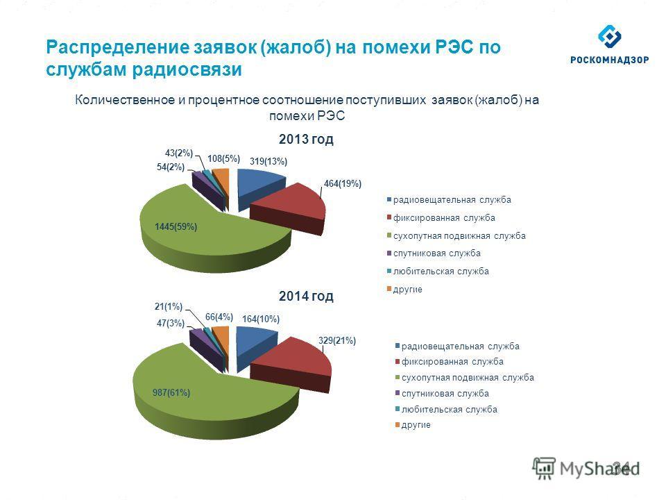 Распределение заявок (жалоб) на помехи РЭС по службам радиосвязи Количественное и процентное соотношение поступивших заявок (жалоб) на помехи РЭС