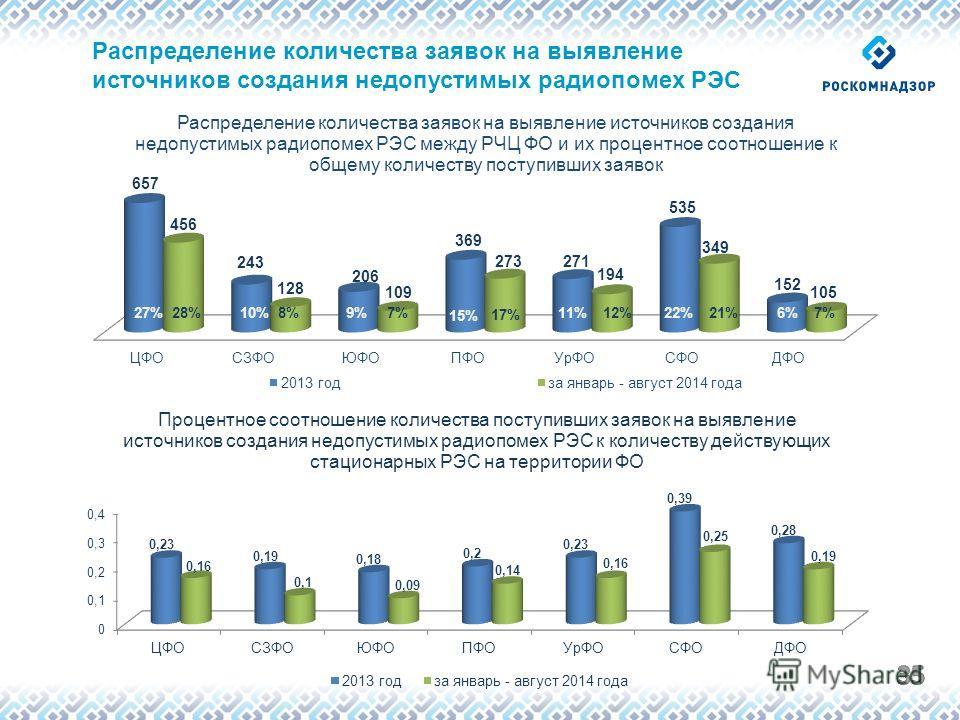 Распределение количества заявок на выявление источников создания недопустимых радиопомех РЭС
