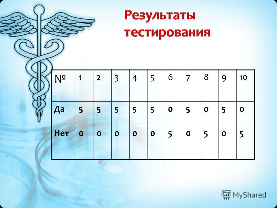 Результаты тестирования 12345678910 Да 5555505050 Нет 0000050505