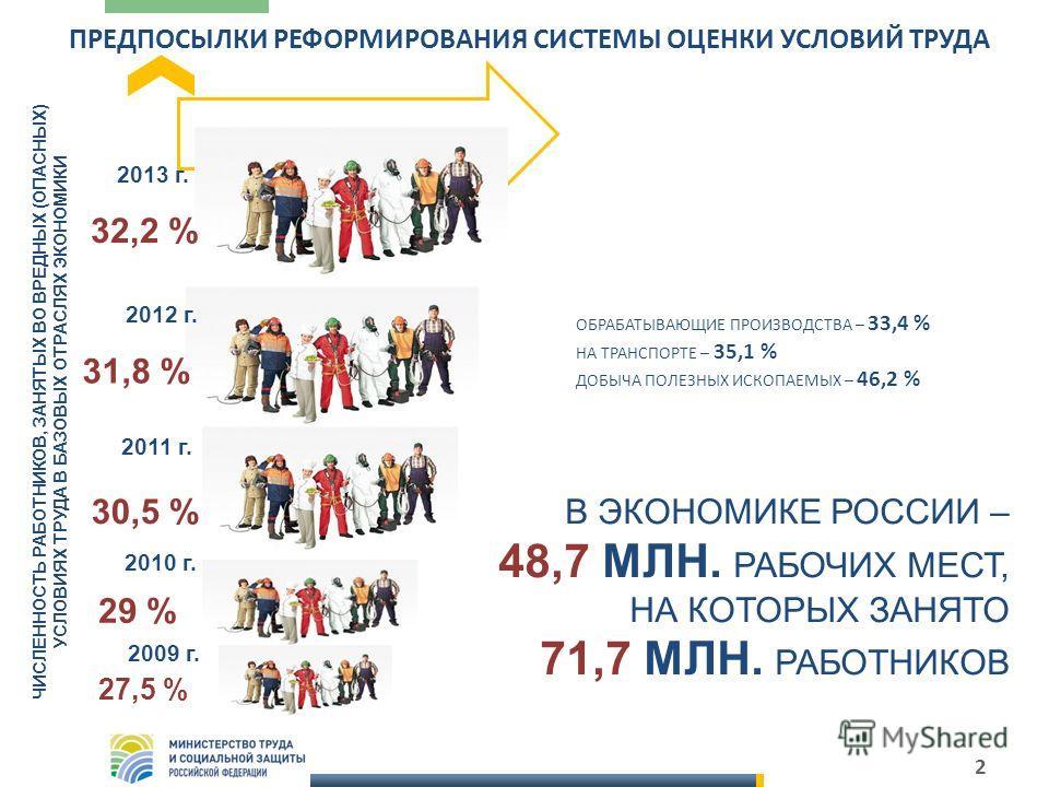 2 ПРЕДПОСЫЛКИ РЕФОРМИРОВАНИЯ СИСТЕМЫ ОЦЕНКИ УСЛОВИЙ ТРУДА 2012 г. 2011 г. 2010 г. 29 % 30,5 % 31,8 % ЧИСЛЕННОСТЬ РАБОТНИКОВ, ЗАНЯТЫХ ВО ВРЕДНЫХ (ОПАСНЫХ) УСЛОВИЯХ ТРУДА В БАЗОВЫХ ОТРАСЛЯХ ЭКОНОМИКИ В ЭКОНОМИКЕ РОССИИ – 48,7 МЛН. РАБОЧИХ МЕСТ, НА КОТО