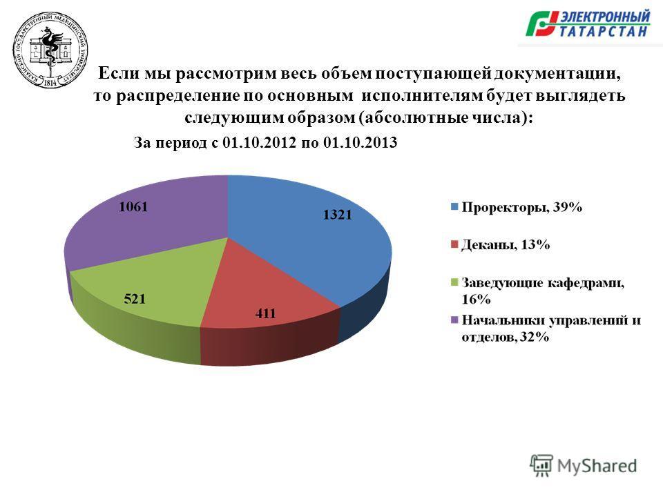 Если мы рассмотрим весь объем поступающей документации, то распределение по основным исполнителям будет выглядеть следующим образом (абсолютные числа): За период с 01.10.2012 по 01.10.2013