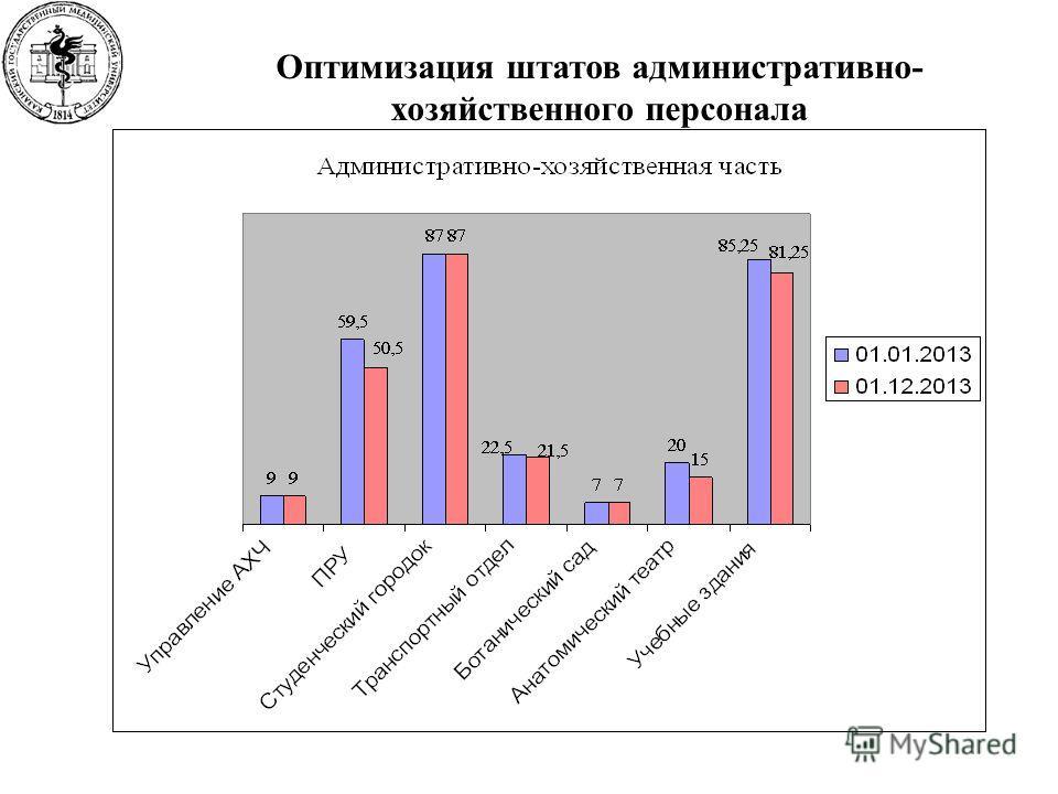 Оптимизация штатов административно- хозяйственного персонала
