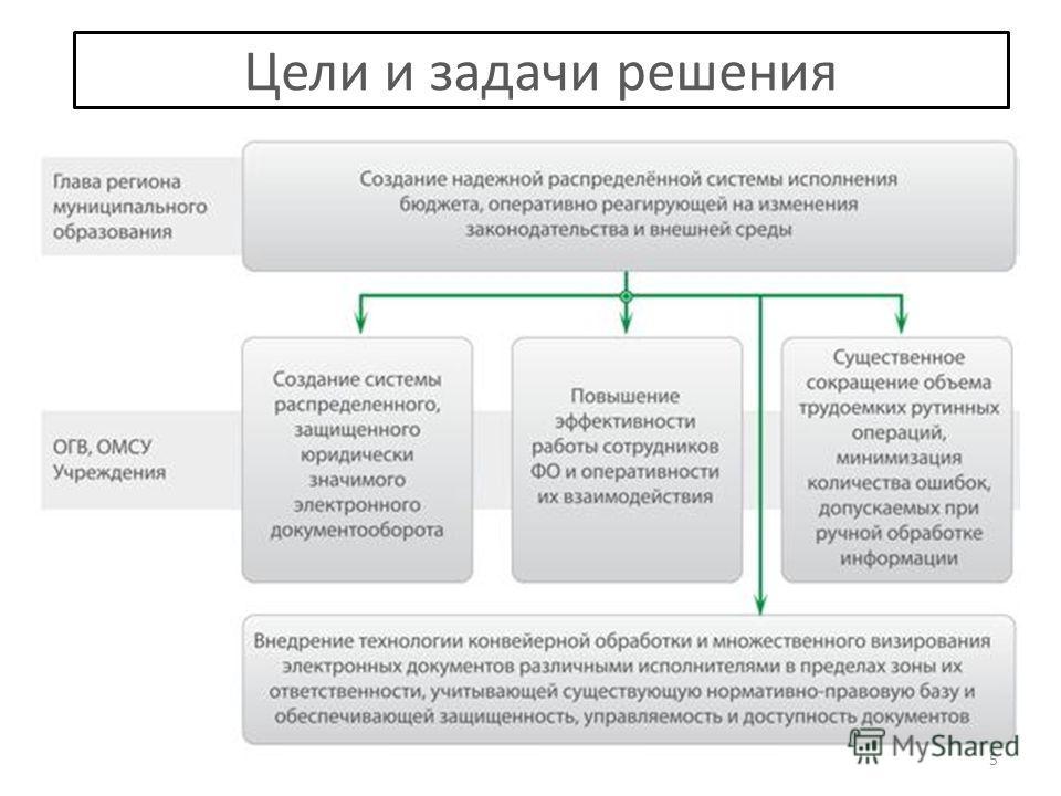 Цели и задачи решения 5