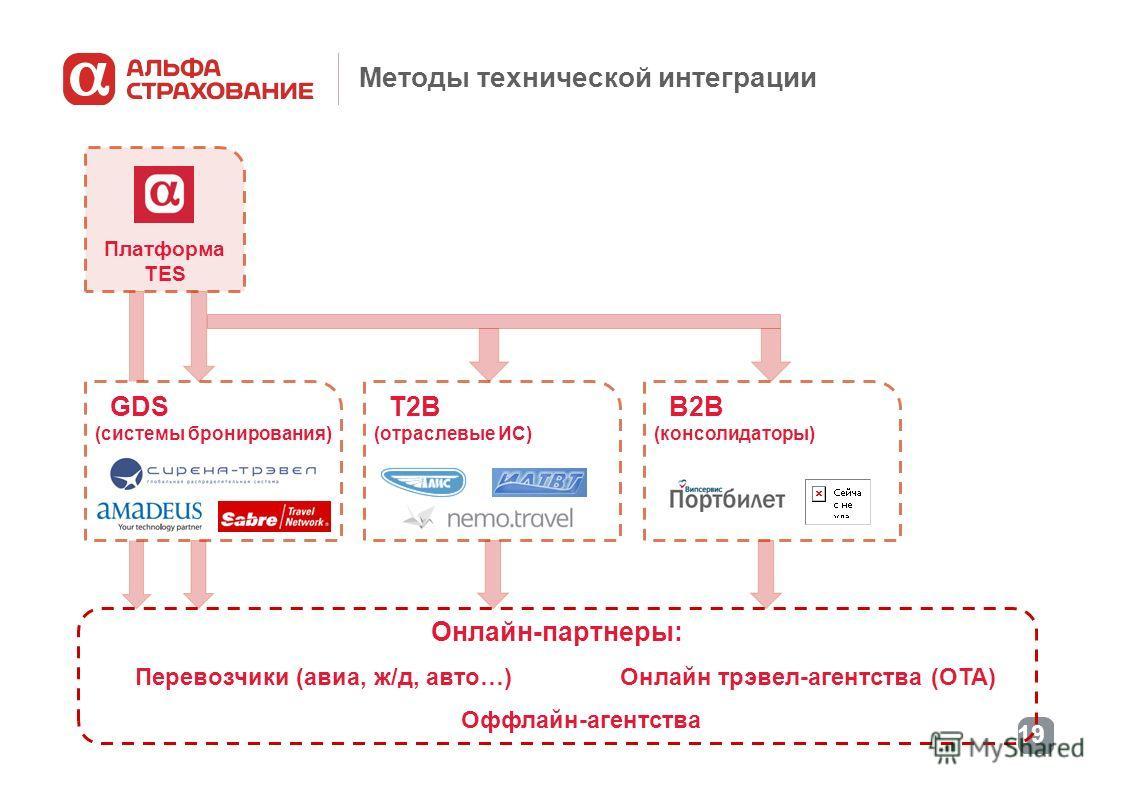19 Методы технической интеграции Платформа TES Онлайн-партнеры: Перевозчики (авиа, ж/д, авто…) Онлайн трэвел-агентства (ОТА) Оффлайн-агентства GDS (системы бронирования) B2B (консолидаторы) T2B (отраслевые ИС)