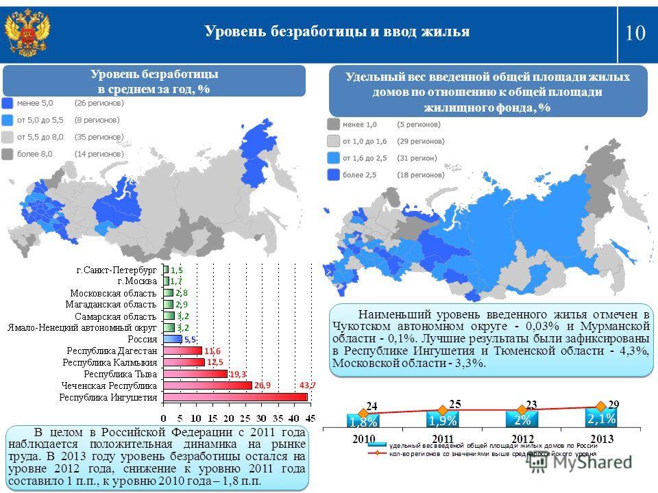 10 Уровень безработицы и ввод жилья В целом в Российской Федерации с 2011 года наблюдается положительная динамика на рынке труда. В 2013 году уровень безработицы остался на уровне 2012 года, снижение к уровню 2011 года составило 1 п.п., к уровню 2010