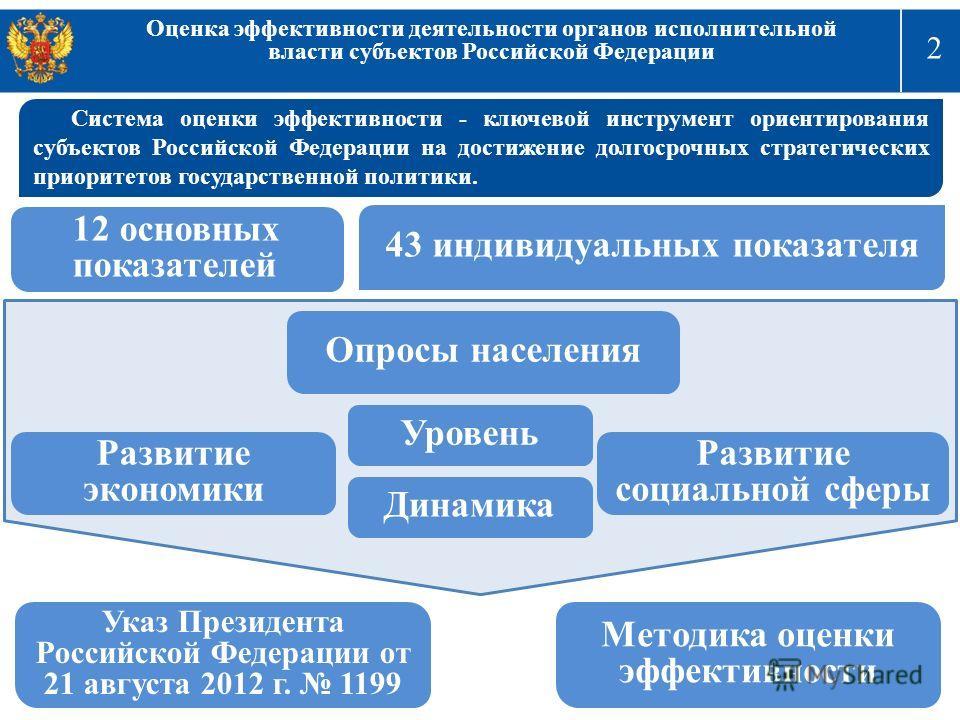 2 Оценка эффективности деятельности органов исполнительной власти субъектов Российской Федерации Система оценки эффективности - ключевой инструмент ориентирования субъектов Российской Федерации на достижение долгосрочных стратегических приоритетов го