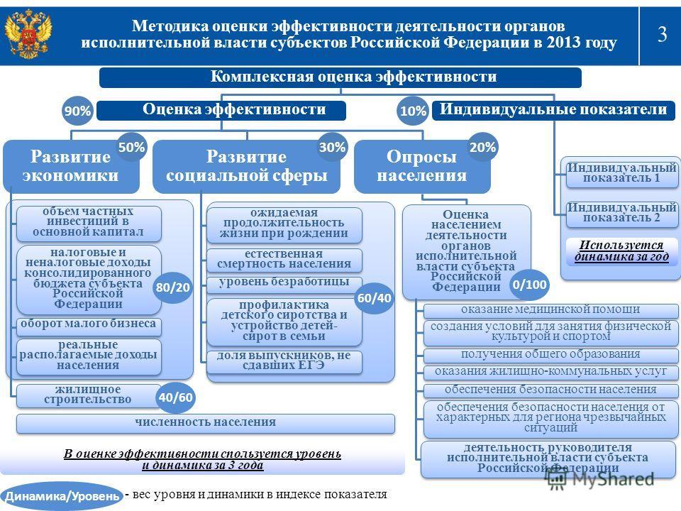 3 Методика оценки эффективности деятельности органов исполнительной власти субъектов Российской Федерации в 2013 году Комплексная оценка эффективности Оценка эффективности Индивидуальные показатели 90%10% Развитие экономики Развитие социальной сферы