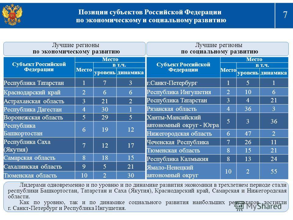 7 Позиции субъектов Российской Федерации по экономическому и социальному развитию Министерство регионального развития Российской Федерации Лучшие регионы по экономическому развитию Лучшие регионы по социальному развитию Лидерами одновременно и по уро