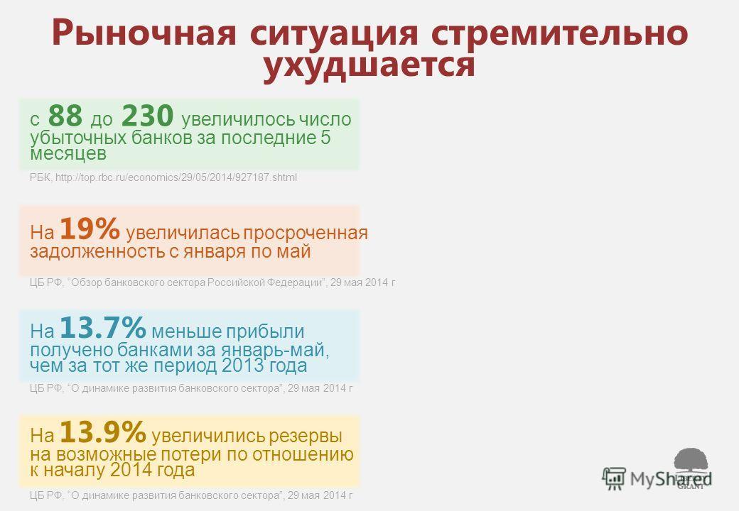 Рыночная ситуация стремительно ухудшается с 88 до 230 увеличилось число убыточных банков за последние 5 месяцев РБК, http://top.rbc.ru/economics/29/05/2014/927187. shtml На 19% увеличилась просроченная задолженность с января по май ЦБ РФ, Обзор банко
