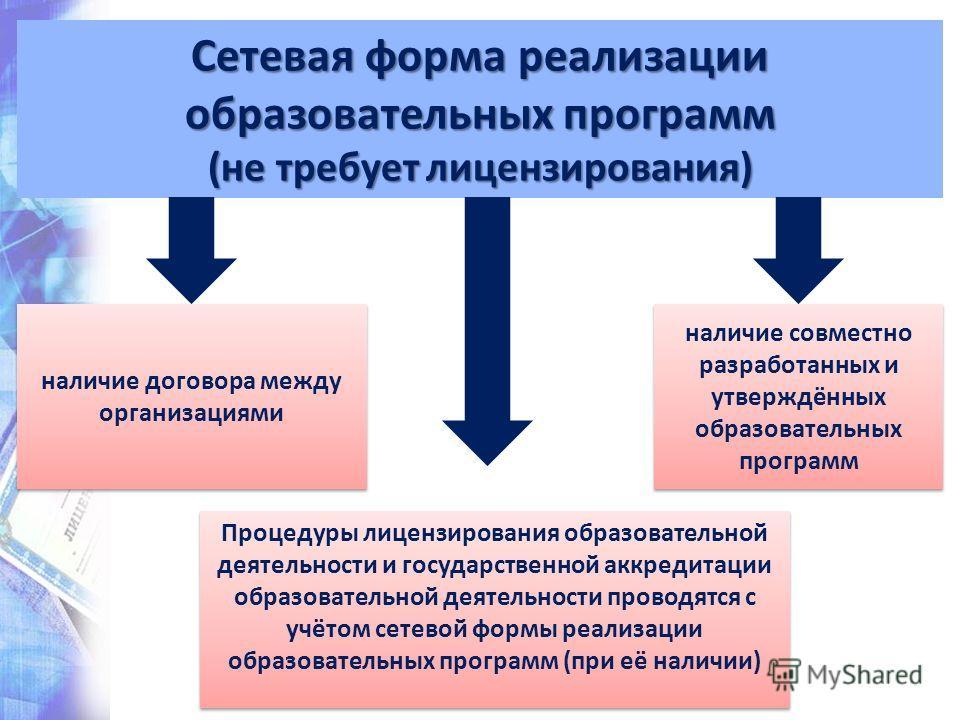 Сетевая форма реализации образовательных программ (не требует лицензирования) наличие договора между организациями наличие совместно разработанных и утверждённых образовательных программ Процедуры лицензирования образовательной деятельности и государ