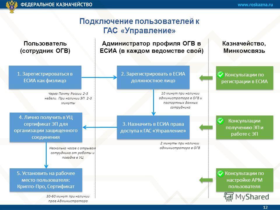 Подключение пользователей к ГАС «Управление» 5. Установить на рабочее место пользователя: Крипто-Про, Сертификат 4. Лично получить в УЦ сертификат ЭП для организации защищенного соединения 1. Зарегистрироваться в ЕСИА как физлицо 2. Зарегистрировать
