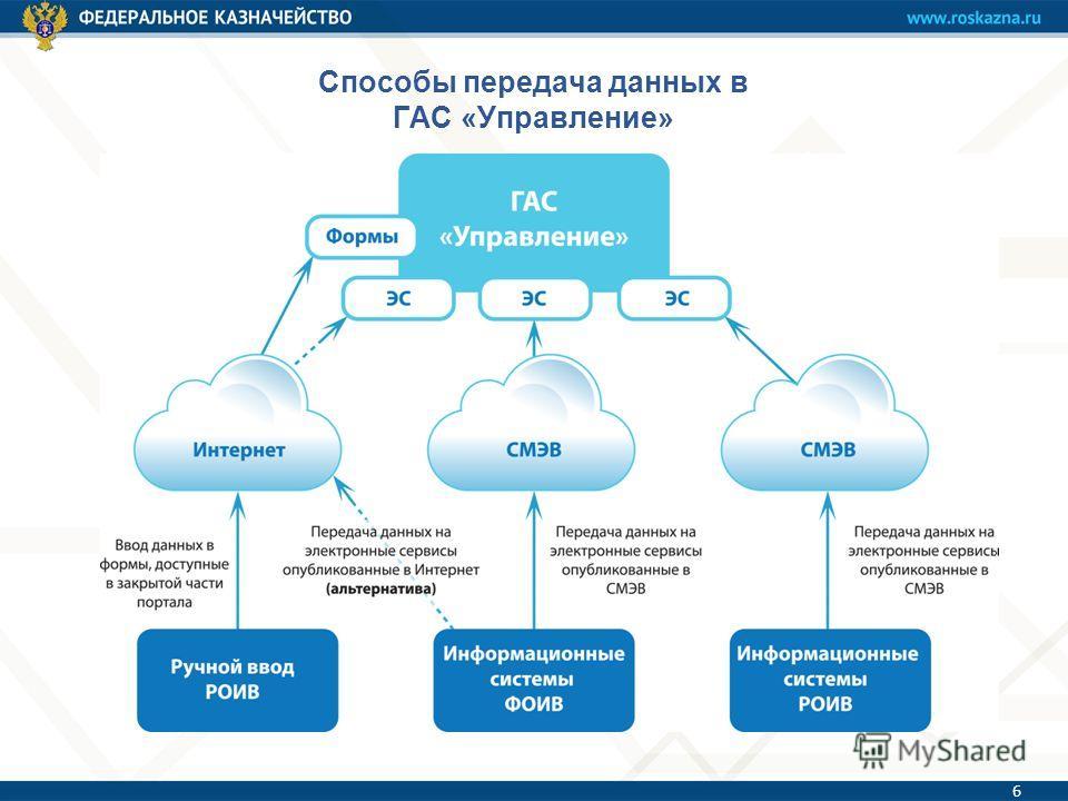 Способы передача данных в ГАС «Управление» 6