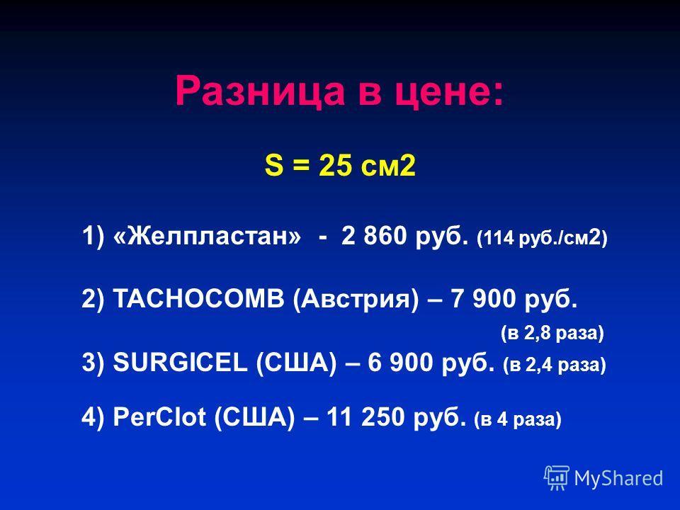 Разница в цене: S = 25 см 2 1) «Желпластан» - 2 860 руб. (114 руб./см 2 ) 2) TACHOCOMB (Австрия) – 7 900 руб. (в 2,8 раза) 3) SURGICEL (США) – 6 900 руб. (в 2,4 раза) 4) PerClot (США) – 11 250 руб. (в 4 раза)