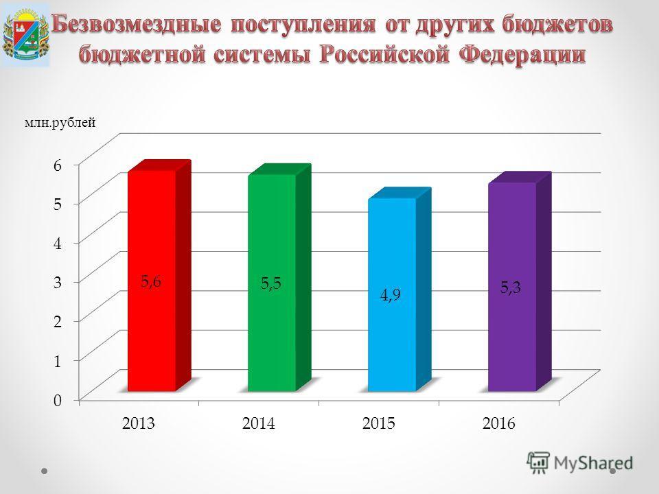 млн.рублей