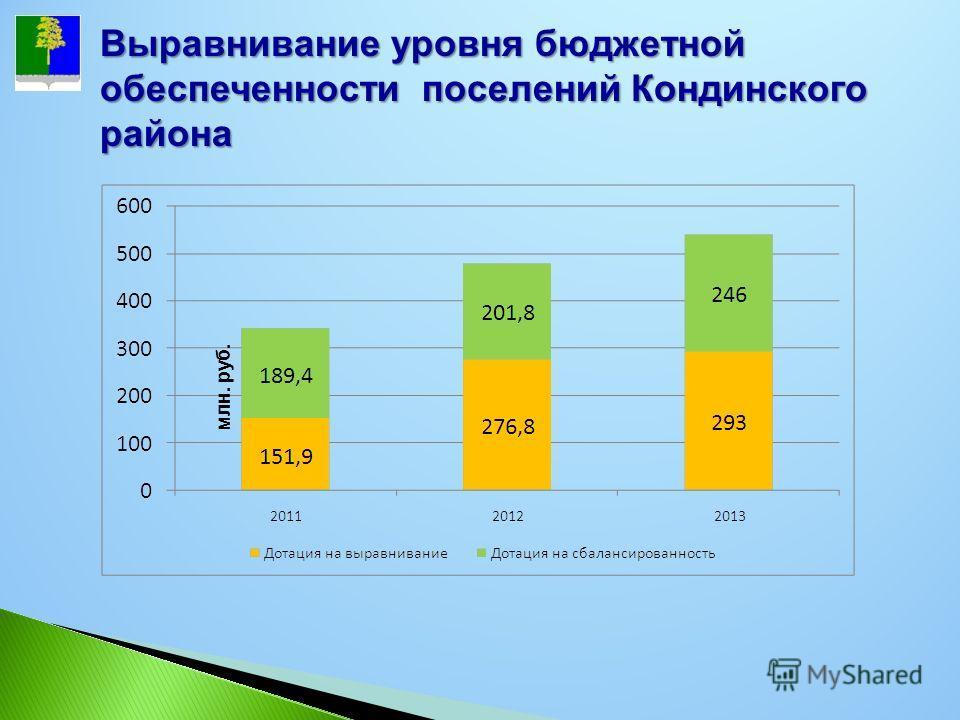 Выравнивание уровня бюджетной обеспеченности поселений Кондинского района млн. руб.