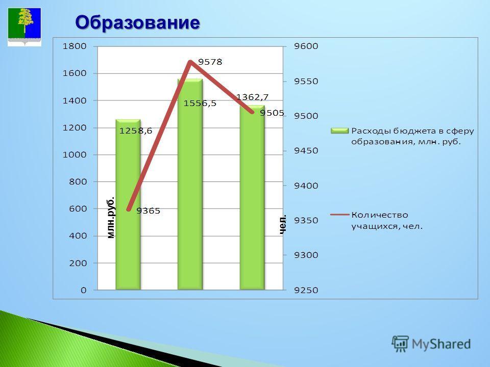 Образование млн.руб. чел.