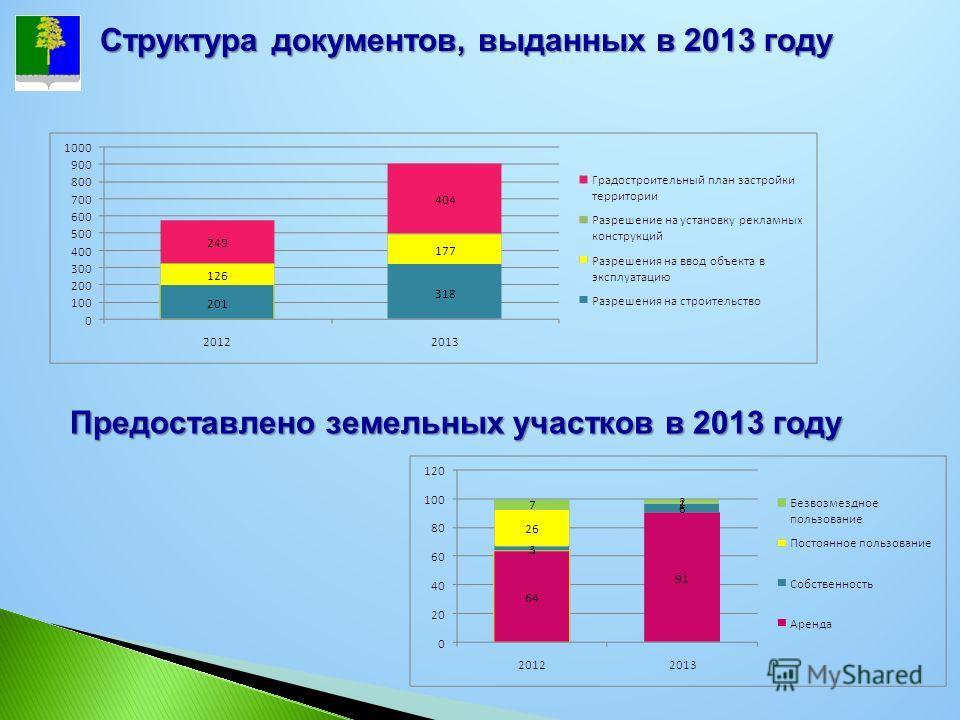 Предоставлено земельных участков в 2013 году Структура документов, выданных в 2013 году