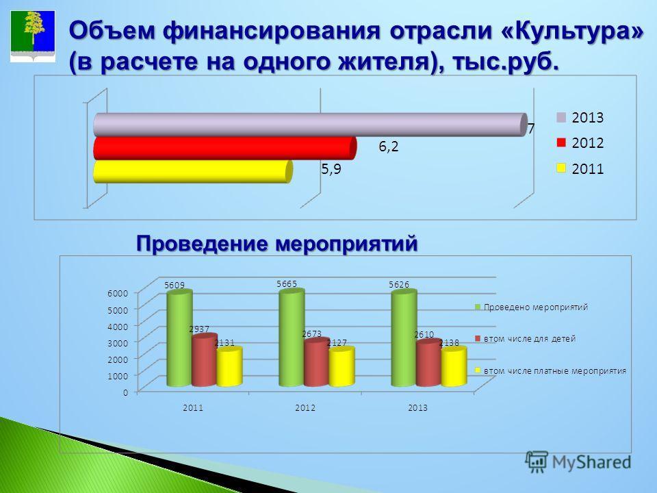 Объем финансирования отрасли «Культура» (в расчете на одного жителя), тыс.руб. Проведение мероприятий