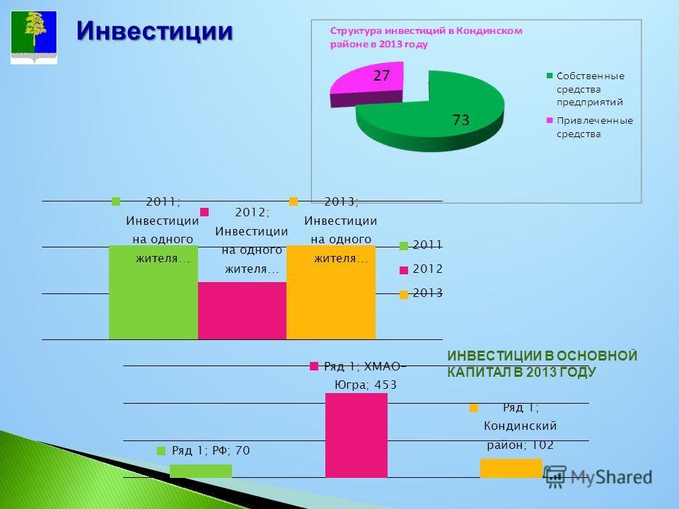 Инвестиции ИНВЕСТИЦИИ В ОСНОВНОЙ КАПИТАЛ В 2013 ГОДУ