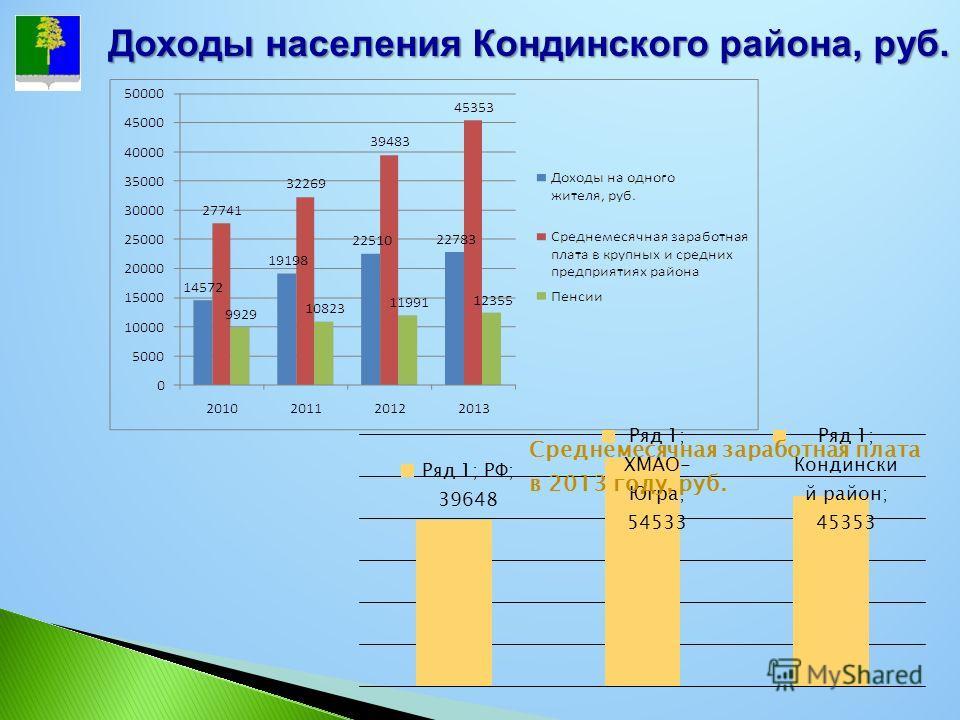 Доходы населения Кондинского района, руб.
