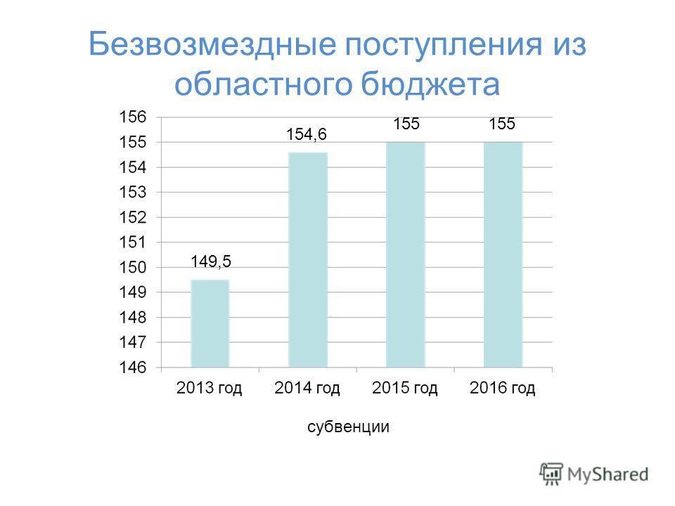 Безвозмездные поступления из областного бюджета 149,5 154,6 155 субвенции