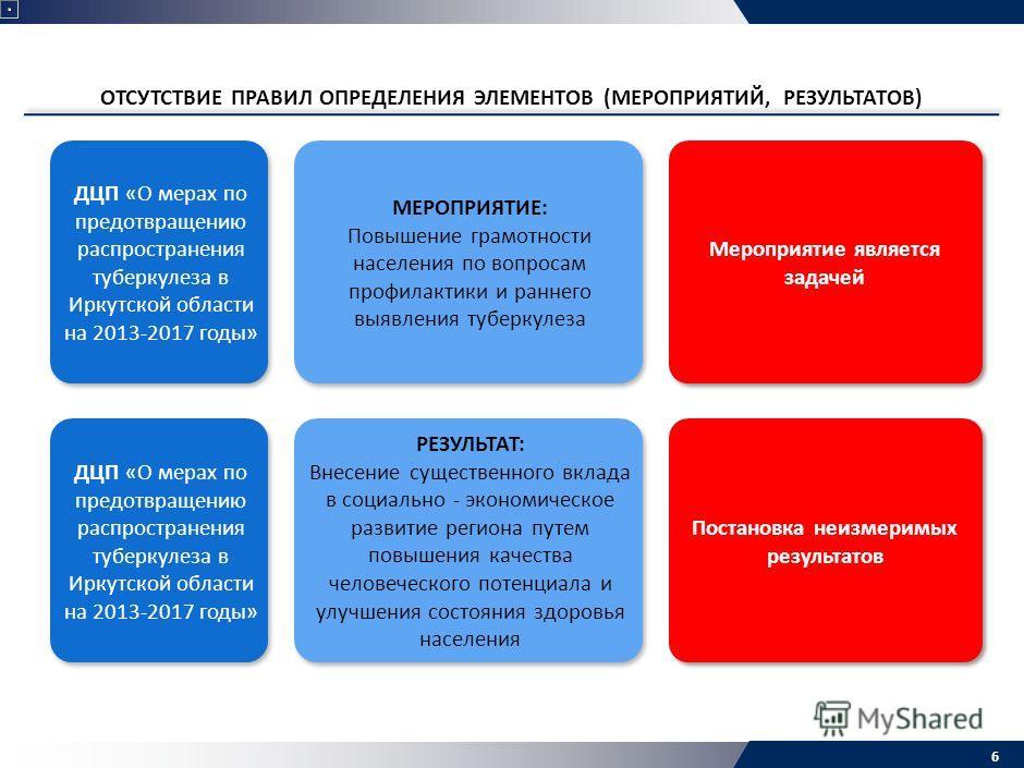 ОТСУТСТВИЕ ПРАВИЛ ОПРЕДЕЛЕНИЯ ЭЛЕМЕНТОВ (МЕРОПРИЯТИЙ, РЕЗУЛЬТАТОВ) 6 Мероприятие является задачей ДЦП «О мерах по предотвращению распространения туберкулеза в Иркутской области на 2013-2017 годы» МЕРОПРИЯТИЕ: Повышение грамотности населения по вопрос