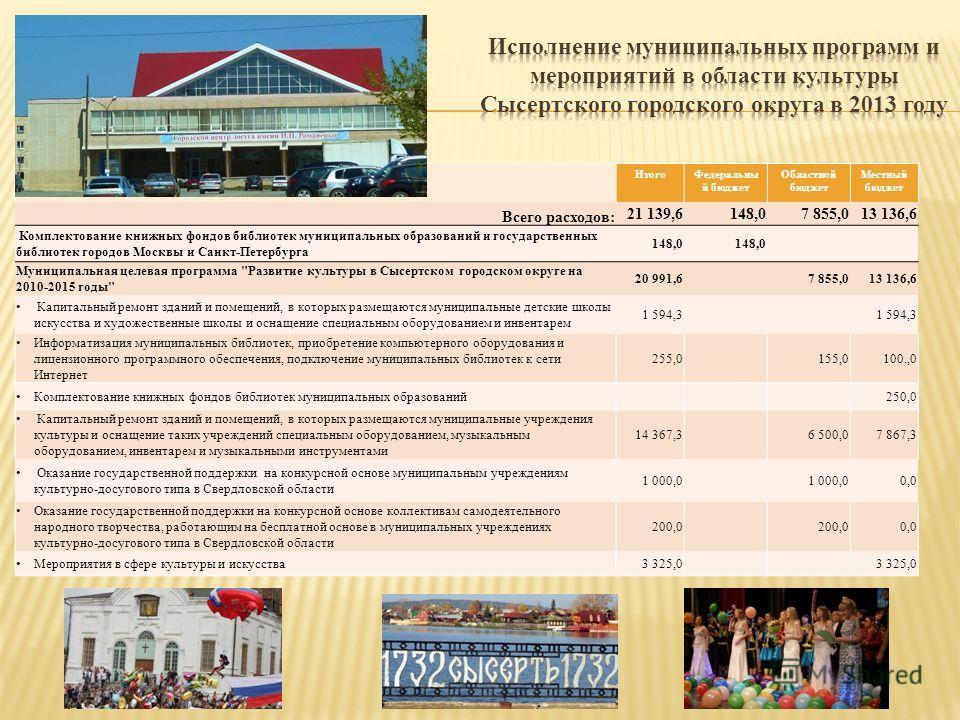 Итого Федеральны й бюджет Областной бюджет Местный бюджет Всего расходов: 21 139,6148,07 855,013 136,6 Комплектование книжных фондов библиотек муниципальных образований и государственных библиотек городов Москвы и Санкт-Петербурга 148,0 Муниципальная