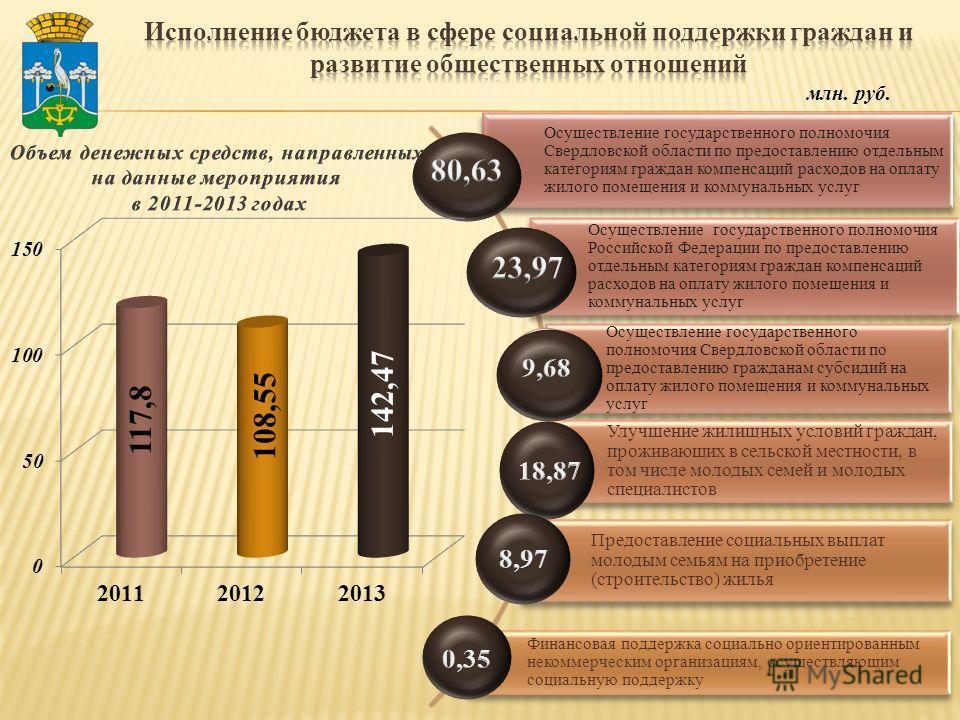 Осуществление государственного полномочия Свердловской области по предоставлению отдельным категориям граждан компенсаций расходов на оплату жилого помещения и коммунальных услуг Осуществление государственного полномочия Российской Федерации по предо