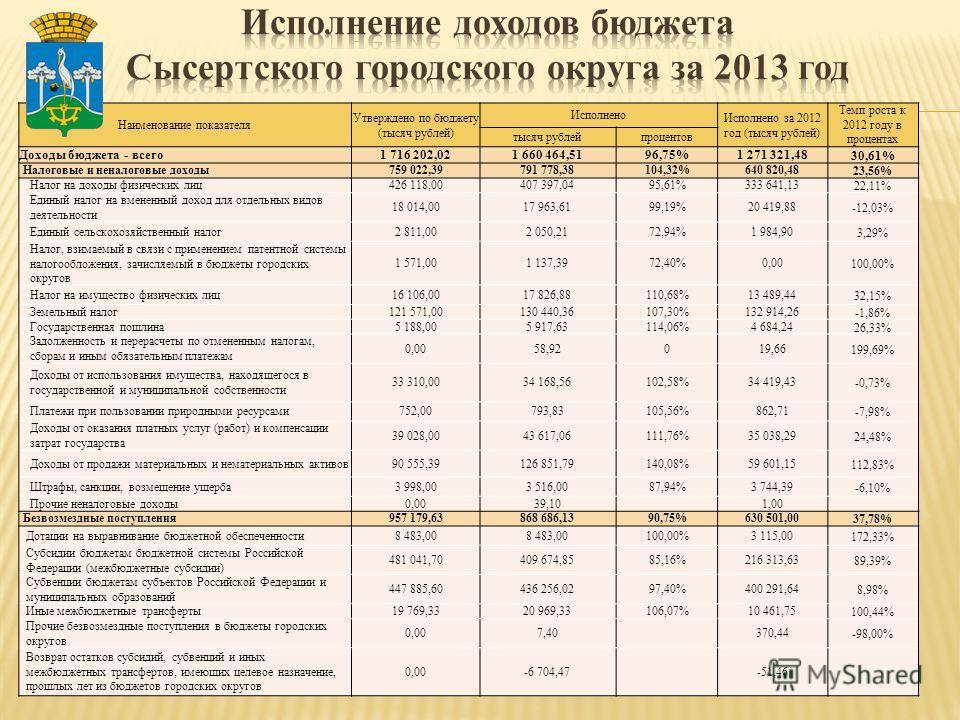 Наименование показателя Утверждено по бюджету (тысяч рублей) Исполнено Исполнено за 2012 год (тысяч рублей) Темп роста к 2012 году в процентах тысяч рублейпроцентов Доходы бюджета - всего 1 716 202,021 660 464,5196,75%1 271 321,4830,61% Налоговые и н