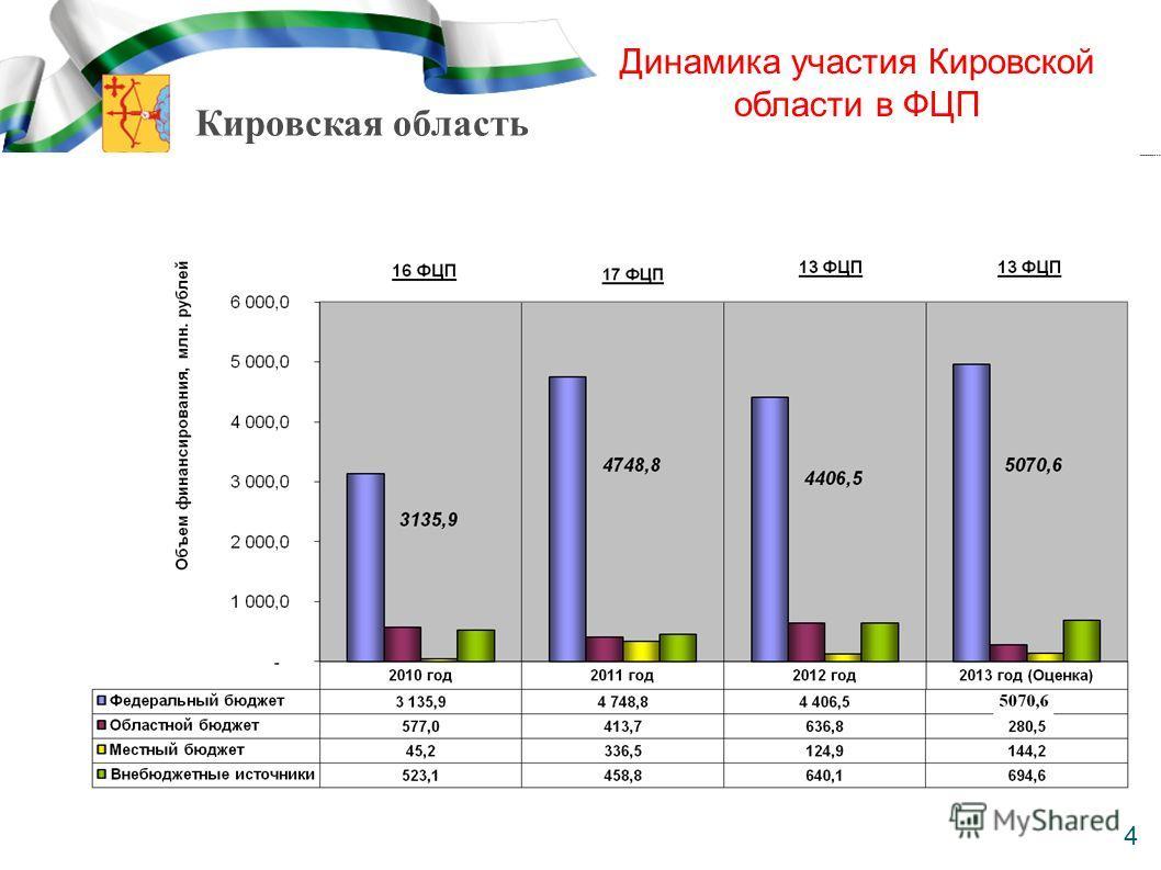 Кировская область 4 Динамика участия Кировской области в ФЦП 4