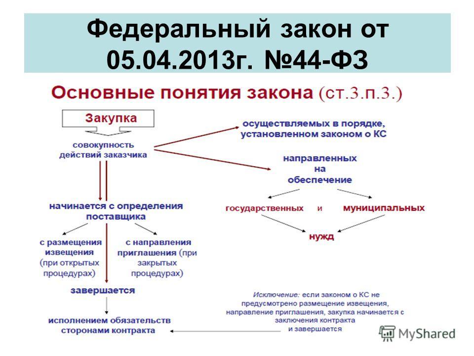 Федеральный закон от 05.04.2013 г. 44-ФЗ