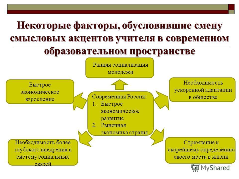 Некоторые факторы, обусловившие смену смысловых акцентов учителя в современном образовательном пространстве Современная Россия: 1. Быстрое экономическое развитие 2. Рыночная экономика страны Ранняя социализация молодежи Необходимость ускоренной адапт