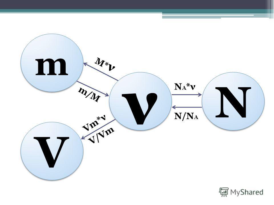 m m V V ν ν N N V/Vm m/M N/N A Vm*ν NA*νNA*ν M*νM*ν