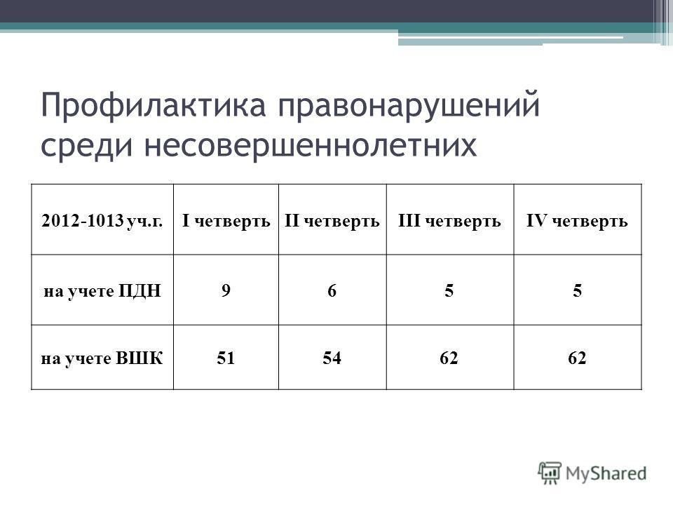 Профилактика правонарушений среди несовершеннолетних 2012-1013 уч.г.I четвертьII четвертьIII четвертьIV четверть на учете ПДН9655 на учете ВШК515462