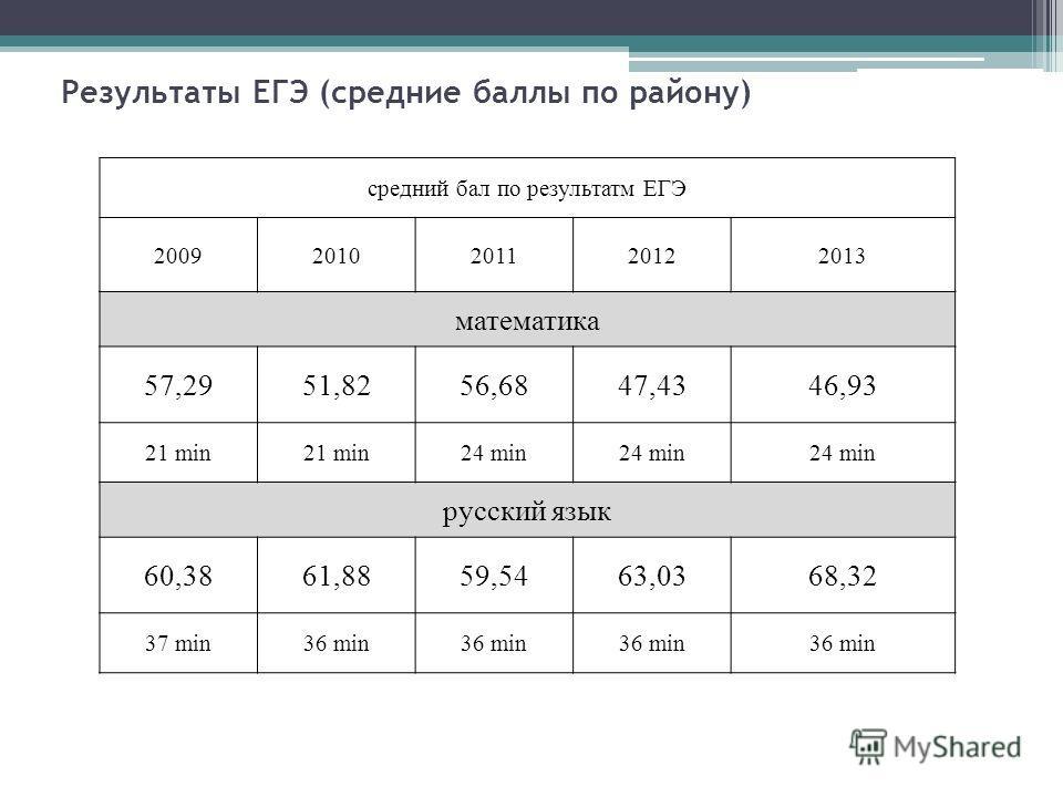 Результаты ЕГЭ (средние баллы по району) средний бал по результатм ЕГЭ 20092010201120122013 математика 57,2951,8256,6847,4346,93 21 min 24 min русский язык 60,3861,8859,5463,0368,32 37 min36 min