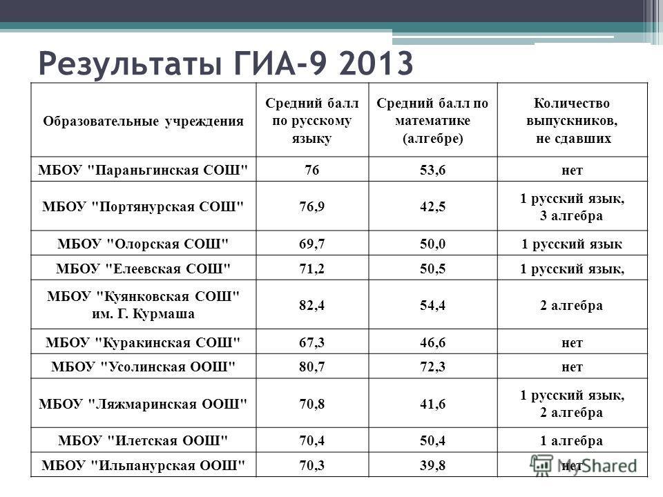 Результаты ГИА-9 2013 Образовательные учреждения Средний балл по русскому языку Средний балл по математике (алгебре) Количество выпускников, не сдавших МБОУ