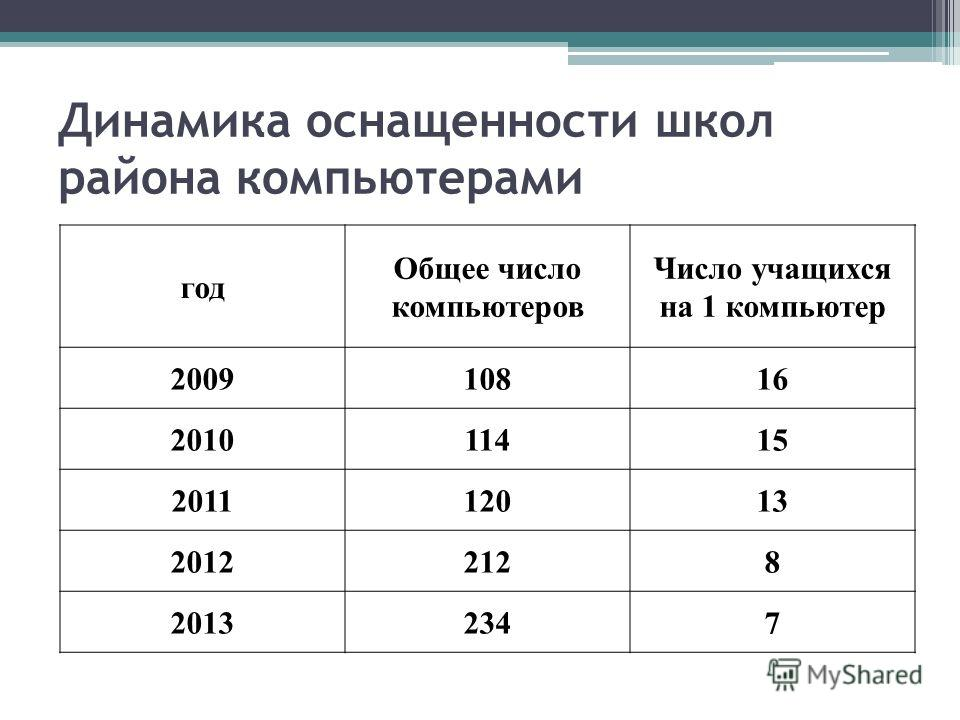 Динамика оснащенности школ района компьютерами год Общее число компьютеров Число учащихся на 1 компьютер 200910816 201011415 201112013 20122128 20132347