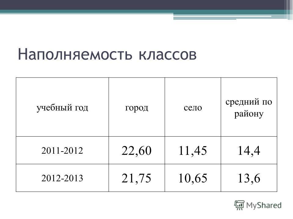 Наполняемость классов учебный годгородсело средний по району 2011-2012 22,6011,4514,4 2012-2013 21,7510,6513,6