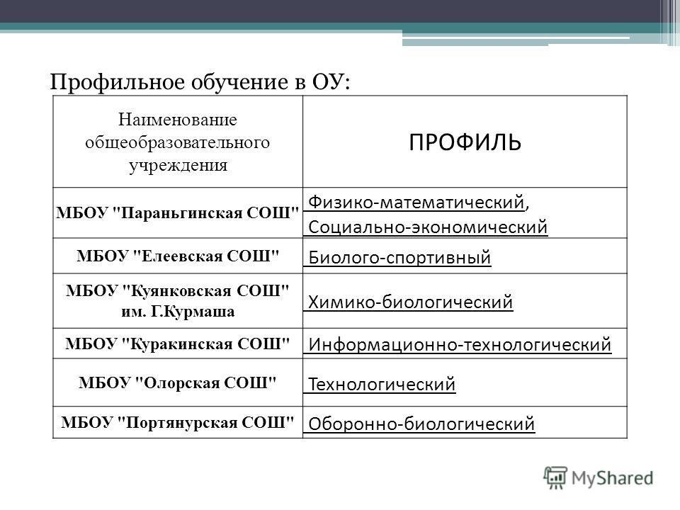 Профильное обучение в ОУ: Наименование общеобразовательного учреждения ПРОФИЛЬ МБОУ