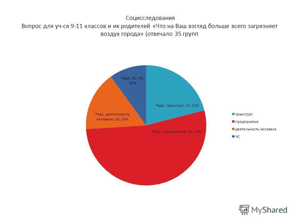 Социсследования Вопрос для уч-ся 9-11 классов и их родителей «Что на Ваш взгляд больше всего загрязняет воздух города» (отвечало 35 групп